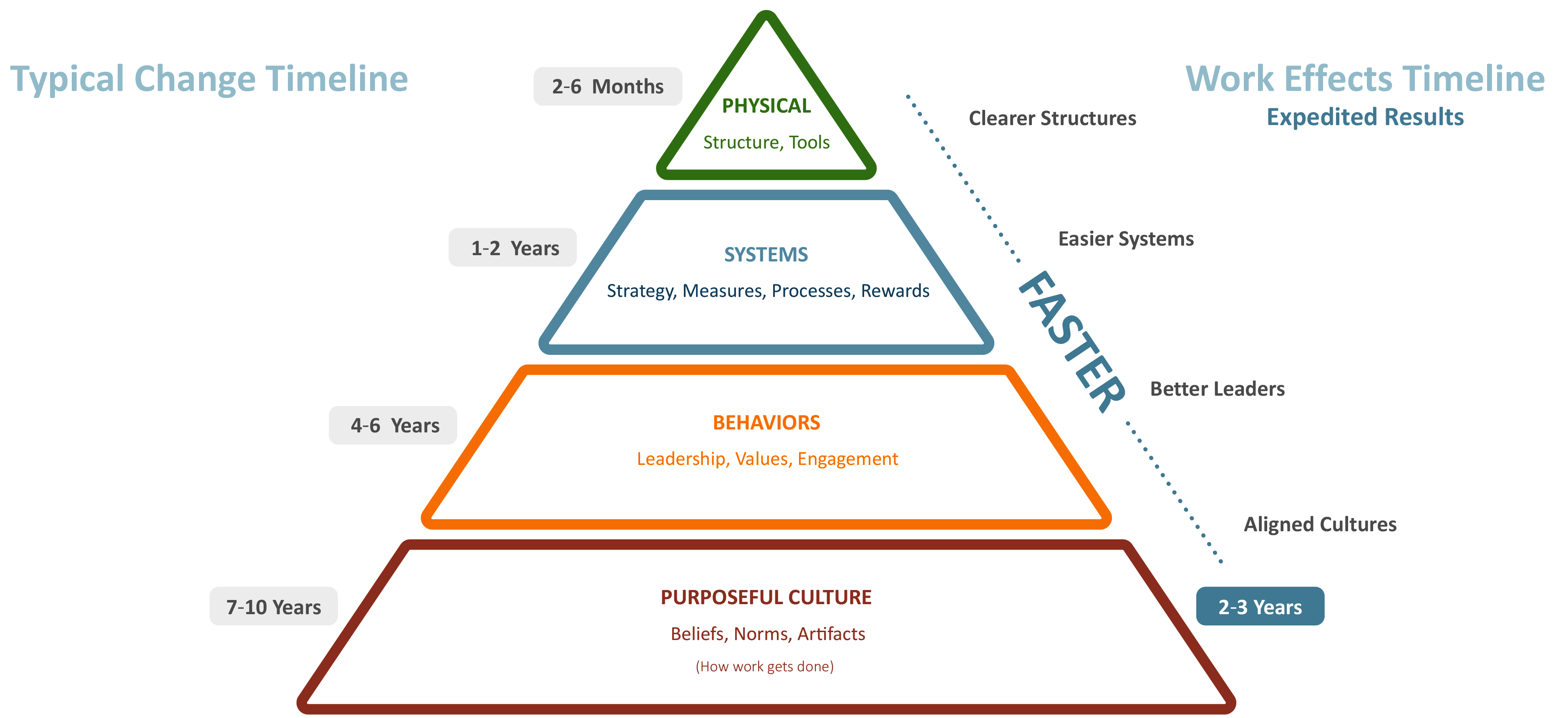 Aligning Strategy Culture and Leadership