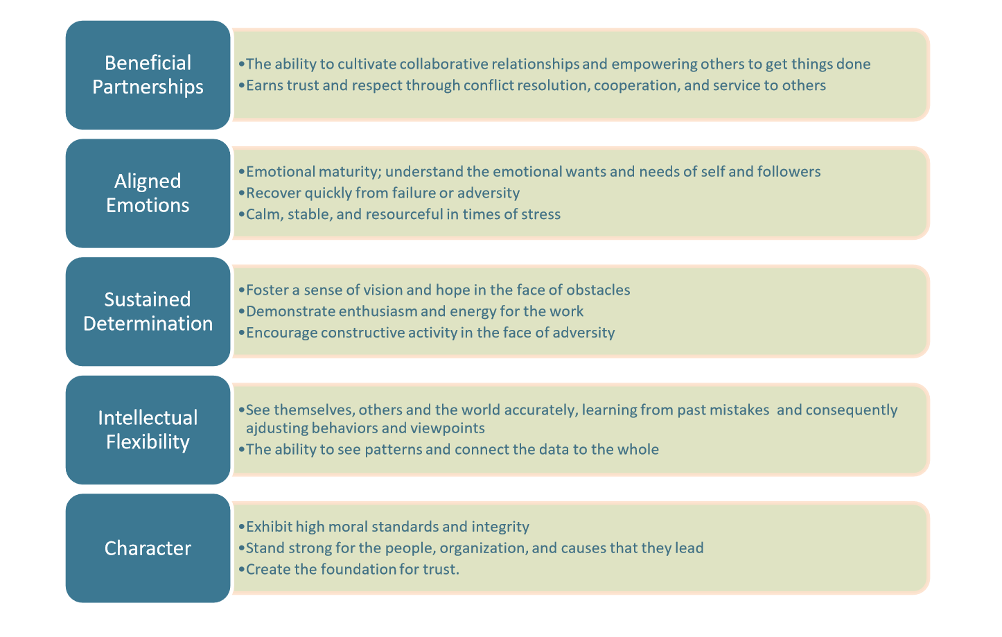4R Model of Transformational Leadership