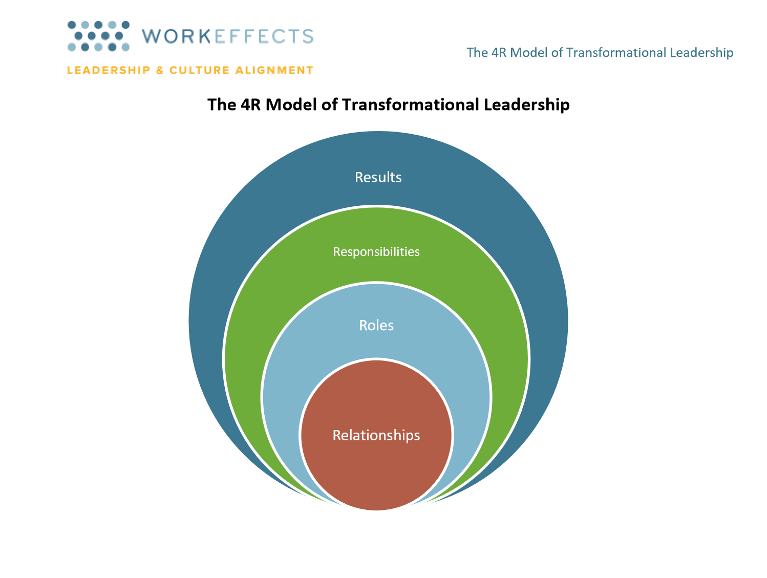 4R Model of Transformational Leadership